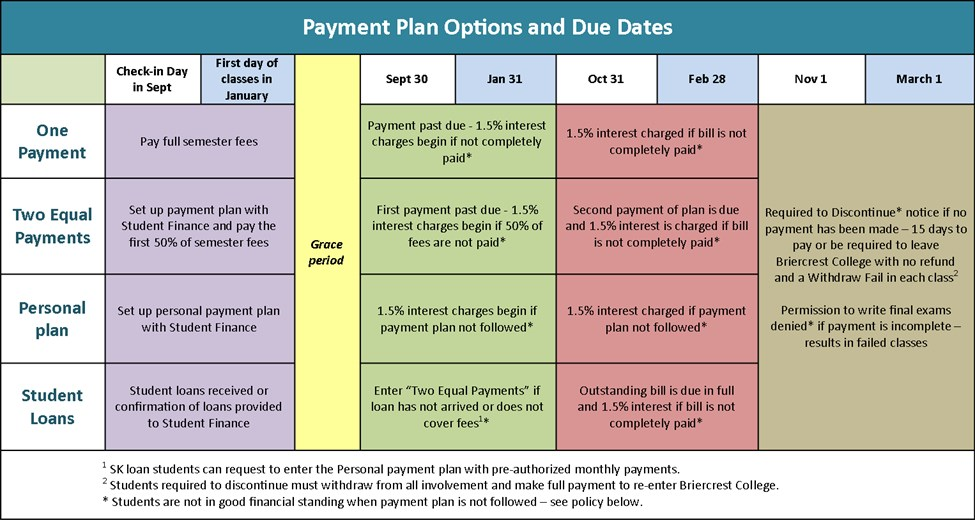 Payment Policy Chart